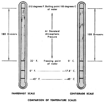 Centigrade 5/9 (Fahrenheit - 32°). Temperature Conversion Chart (pdf)